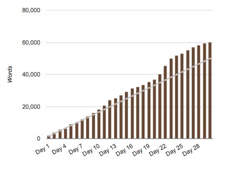 NaNoWriMo 2016 graph